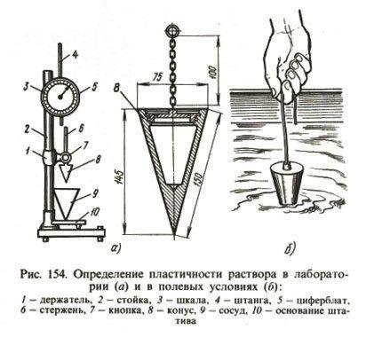 Визначення пластичності розчину в лабораторії (а) і в польових умовах