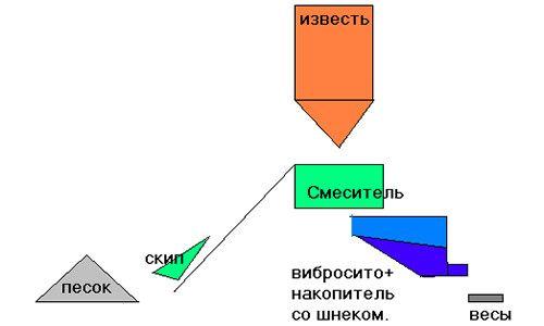 Фото - Пропорції розчину для штукатурки
