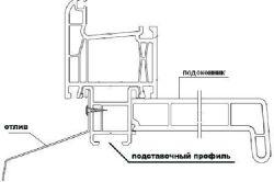 Фото - Проста установка металопластикових вікон своїми руками
