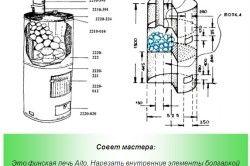 Схема конструкції для лазні з труби