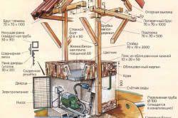 Схема колодязя для автоматичної подачі води