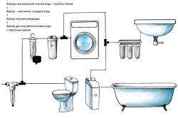 Схема водозабезпечення заміського будинку