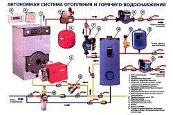 Наочна схема монтажу опалення.