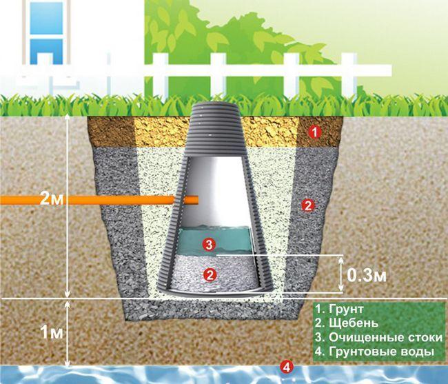 Проводимо водопровід з колодязя