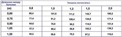 Таблиця співвідношення товщини листа ПВХ листа від відстані між балками