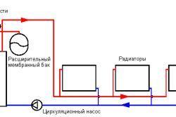 Робочий тиск в системі опалення