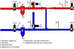 Схема елеваторного вузла опалення
