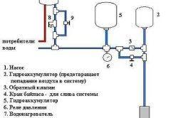 Схема замулювання септика водою