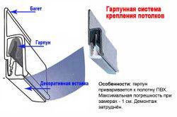 Гарпун система кріплення натяжних стель