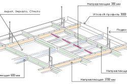 Схема каркаса натяжної стелі