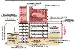 Схема кладки малої російської печі