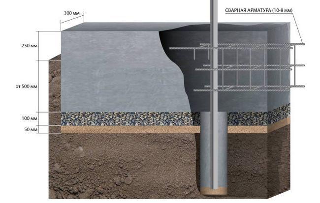 Фото - Роботи при будівництві стрічкових фундаментів