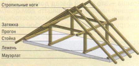 Фото - Розрахунок дерев'яних стропильних систем, види їх конструкцій