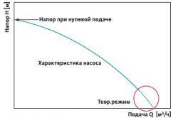 Фото - Розрахунок характеристик циркуляційного насоса для опалення
