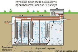 Фото - Розрахунок і монтаж зливової каналізації
