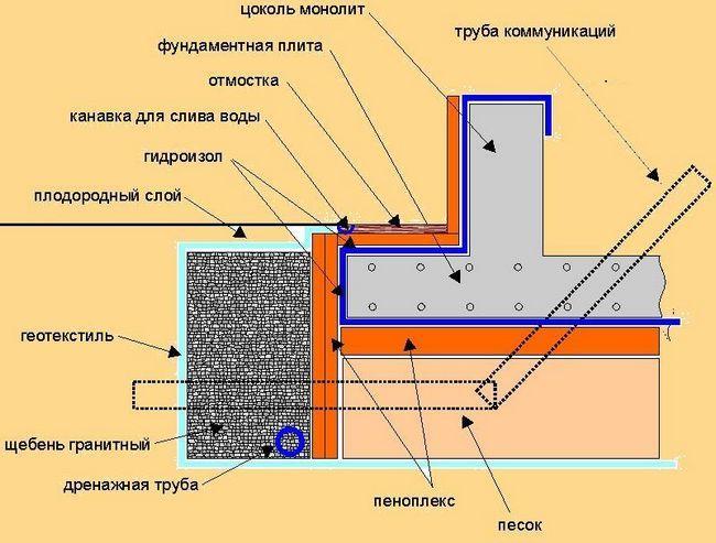 Фото - Розрахунок і будівництво стрічкового монолітного фундаменту