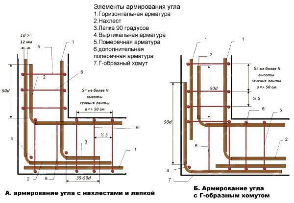Фото - Розрахунок кількості арматури для стрічкового фундаменту