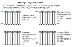 Варіанти приєднання радіаторів.