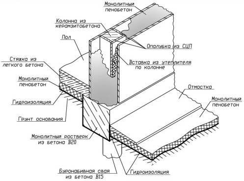 Фото - Розрахунок кількості керамзитобетонних блоків на будинок