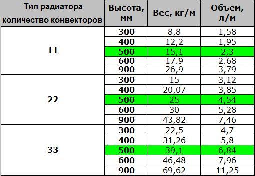 Фото - Розрахунок кількості секцій алюмінієвих радіаторів для опалення кімнати