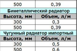 Таблиця прикладів розрахунку води радіаторів в системі опалення.