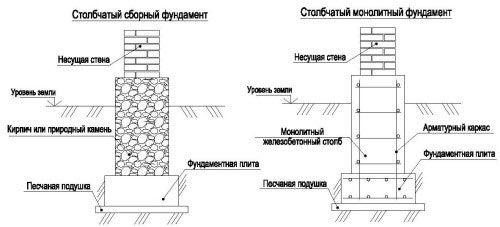 Фото - Розрахунок кубатури бетону