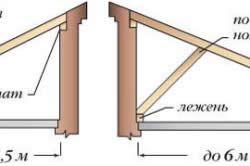 Схема пристрою кроквяної системи односхилого даху