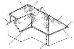 Схема многоскатной даху: 1 - скати- 2 - конек- 3 - похиле ребро- 4 - разжелобок- 5 - карнизний свес- 6 - фронтальний свес- 7 - жолоб 8 - водостічна труба 9 - димова труба