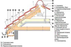 Фото - Розрахунок листів металочерепиці: важливість процесу