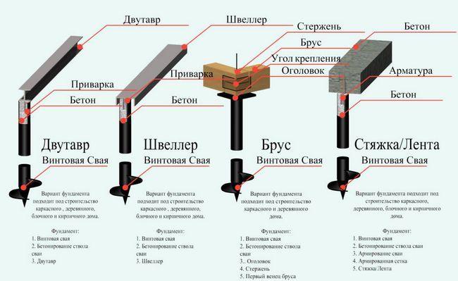 Фото - Розрахунок несучої здатності гвинтовий палі