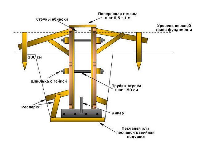 Розрахунок обсягу бетону для фундаментів