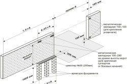 Схема виготовлення фундаменту для відкатних воріт