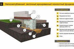 Схема мелкозаглубленного стрічкового армованого монолітного фундаменту