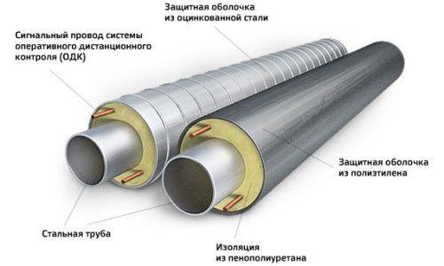 Фото - Розрахунок обсягу ізоляції трубопроводів і укладання матеріалу