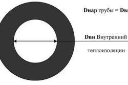 Схема розрахунку теплоізоляції для труби