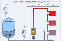 Фото - Розрахунок обсягу розширювального бака для опалення