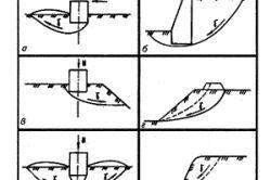 Фото - Розрахунок основ і фундаментів: правила обчислень