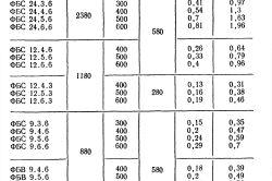 Фото - Розрахунок основних параметрів фундаменту під каркасний будинок