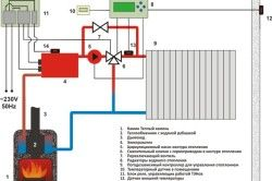 Схема організації системи опалення двоповерхового приватного будинку