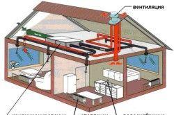 Схема опалення двоповерхового будинку