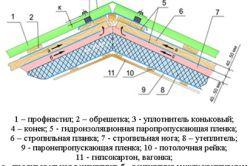 Фото - Розрахунок параметрів майбутньої даху