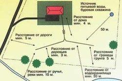 Схема розташування септика на ділянці