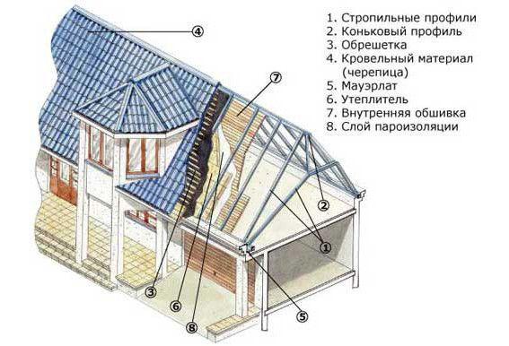 Фото - Розрахунок площі даху