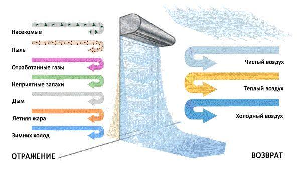 Фото - Розрахунок продуктивності теплової завіси