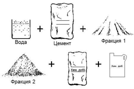 Фото - Розрахунок витрати цементу на куб розчину