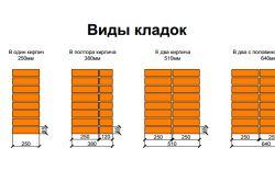 Фото - Розрахунок витрати розчину на цегляну кладку