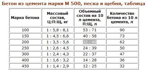 Фото - Розрахунок складу і кількості бетонної суміші
