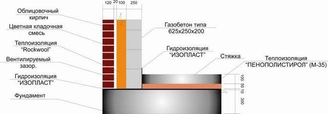 Фото - Розрахунок будівництва будинку з газобетону