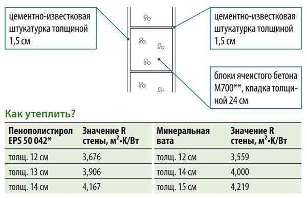 Схема розрахунку товщини утеплювача