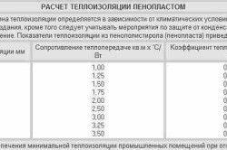 Таблиця розрахунку теплоізоляції пінопластом